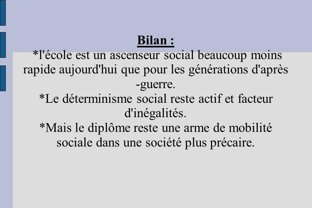 Bilan : *l'école est un ascenseur social beaucoup moins rapide aujourd'hui que pour les générations d'après -guerre. *Le déterminisme social reste act