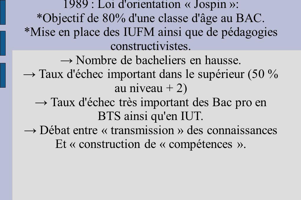 1989 : Loi d'orientation « Jospin »: *Objectif de 80% d'une classe d'âge au BAC. *Mise en place des IUFM ainsi que de pédagogies constructivistes. Nom