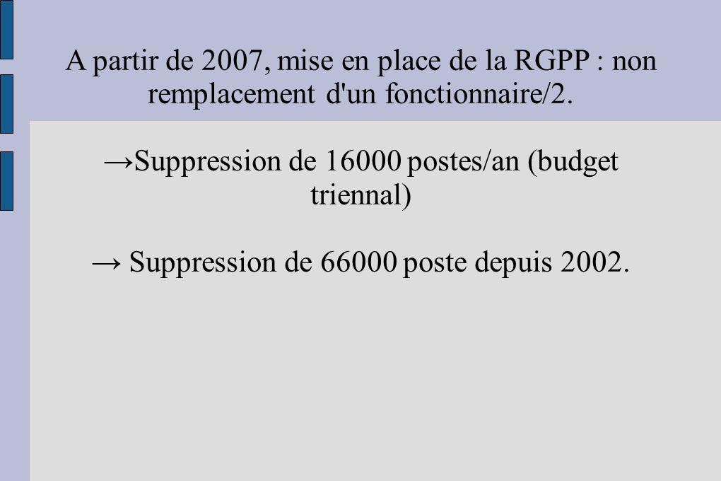 A partir de 2007, mise en place de la RGPP : non remplacement d'un fonctionnaire/2. Suppression de 16000 postes/an (budget triennal) Suppression de 66