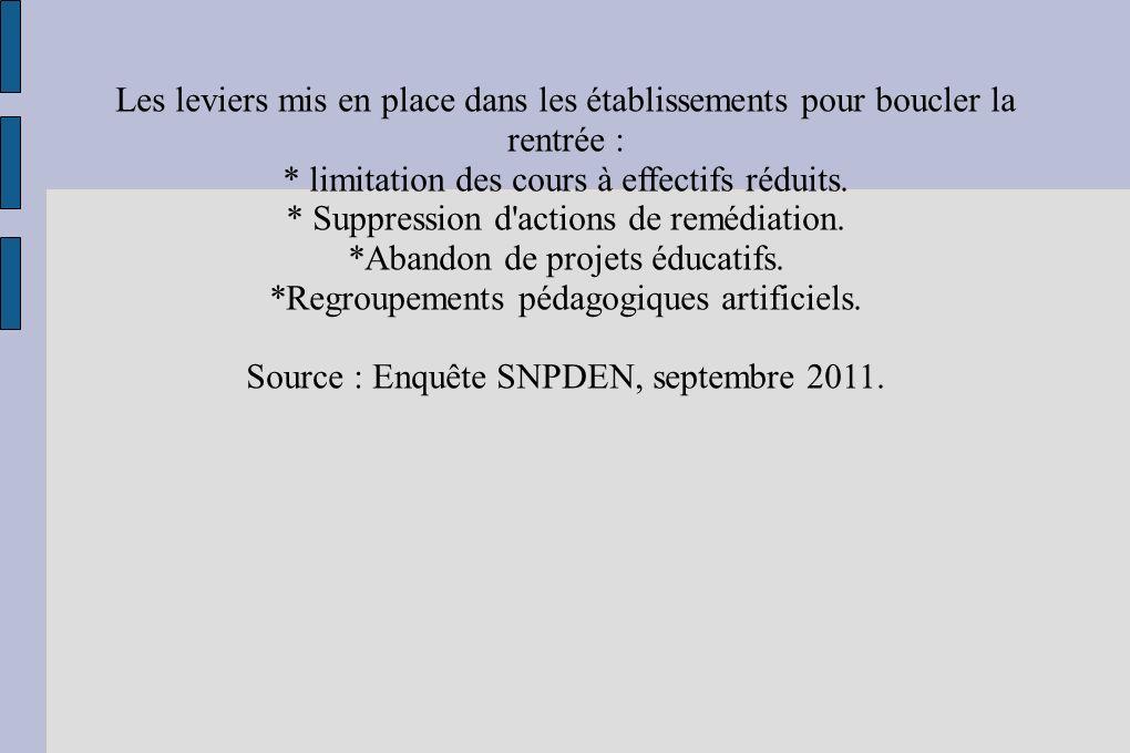 Les leviers mis en place dans les établissements pour boucler la rentrée : * limitation des cours à effectifs réduits. * Suppression d'actions de remé