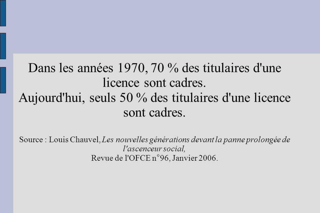 Dans les années 1970, 70 % des titulaires d'une licence sont cadres. Aujourd'hui, seuls 50 % des titulaires d'une licence sont cadres. Source : Louis