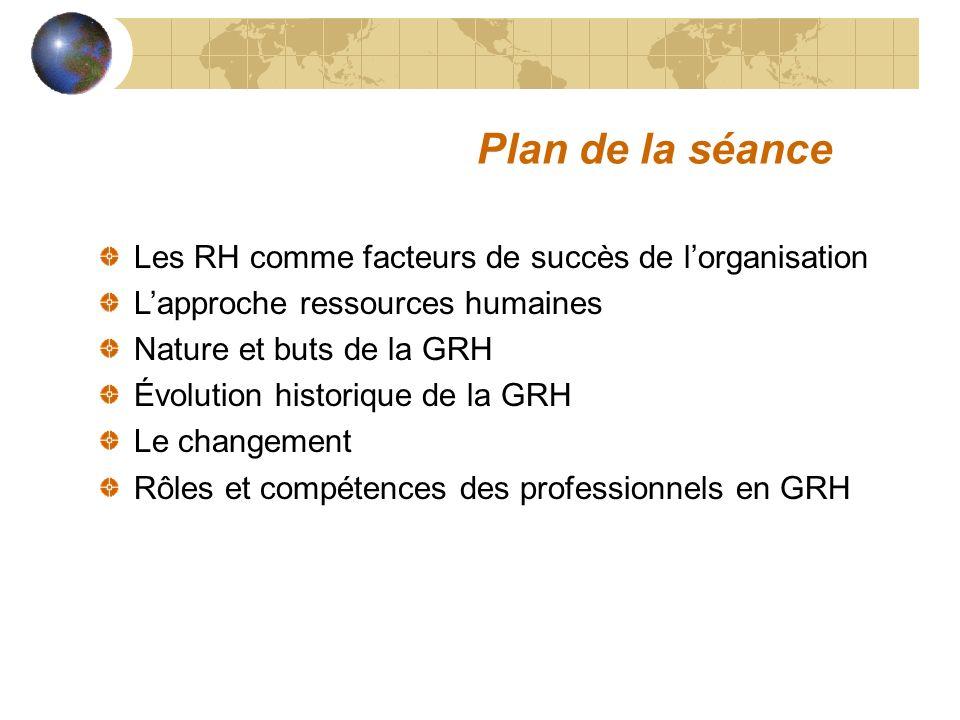 Les RH comme facteurs de succès de lorganisation Lapproche ressources humaines Nature et buts de la GRH Évolution historique de la GRH Le changement R