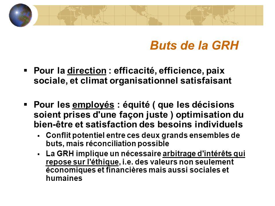 Buts de la GRH Pour la direction : efficacité, efficience, paix sociale, et climat organisationnel satisfaisant Pour les employés : équité ( que les d