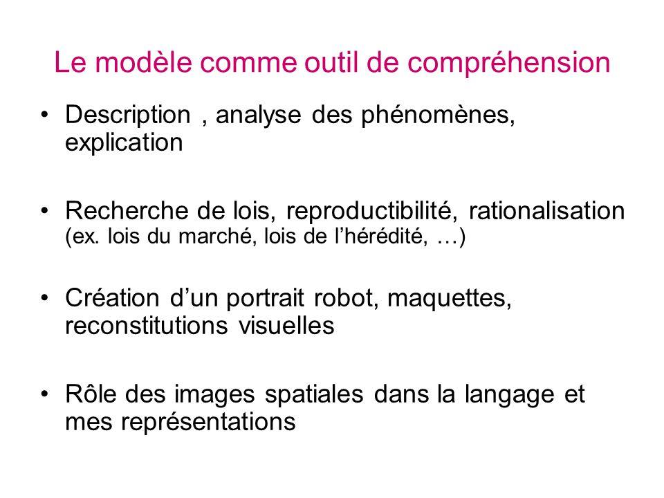Le modèle comme outil de compréhension Description, analyse des phénomènes, explication Recherche de lois, reproductibilité, rationalisation (ex. lois