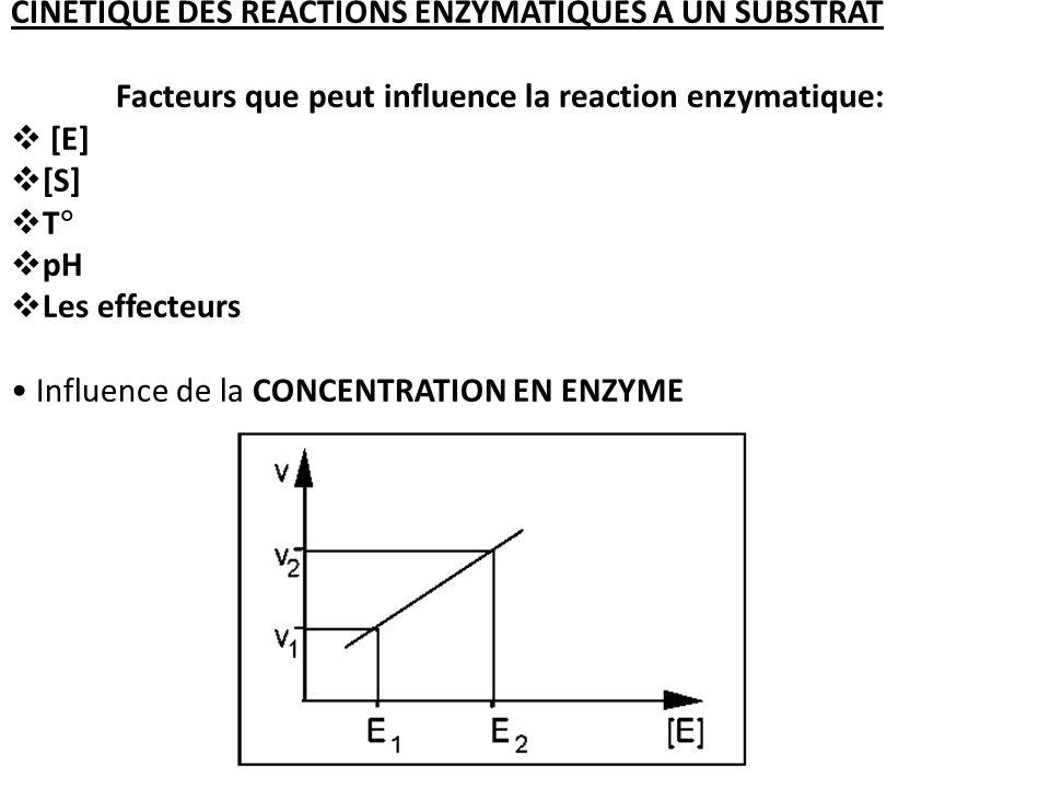 CINETIQUE DES REACTIONS ENZYMATIQUES A UN SUBSTRAT Facteurs que peut influence la reaction enzymatique: [E] [S] T pH Les effecteurs Influence de la CONCENTRATION EN ENZYME