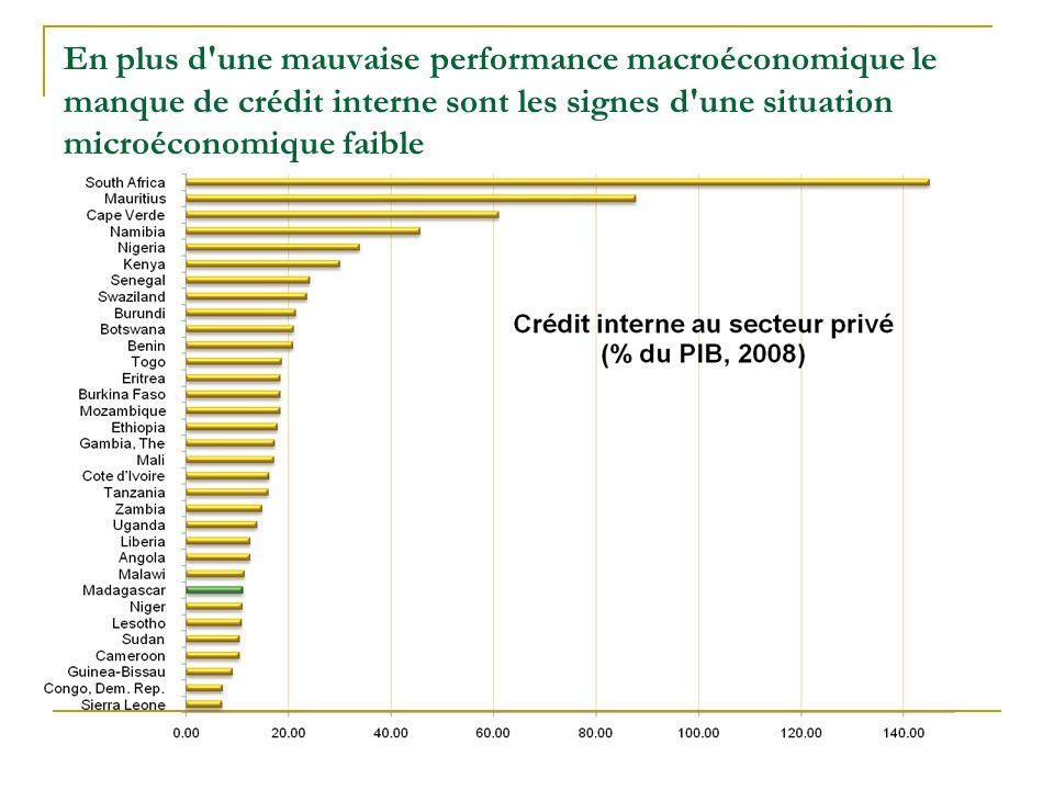 En plus d une mauvaise performance macroéconomique le manque de crédit interne sont les signes d une situation microéconomique faible