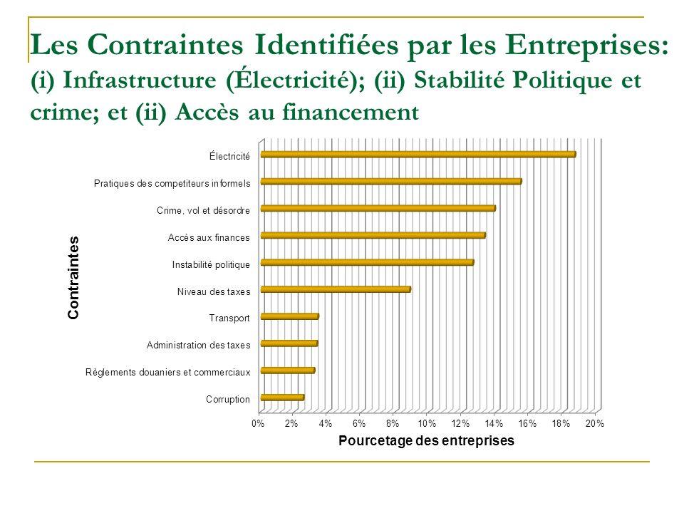 Les Contraintes Identifiées par les Entreprises: (i) Infrastructure (Électricité); (ii) Stabilité Politique et crime; et (ii) Accès au financement