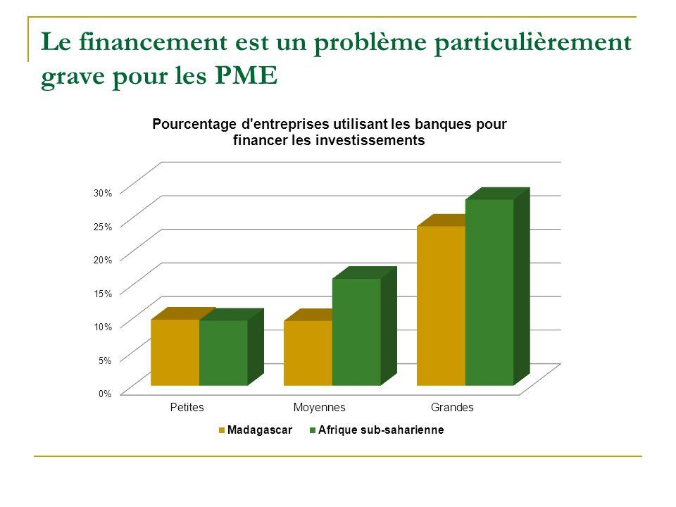 Le financement est un problème particulièrement grave pour les PME