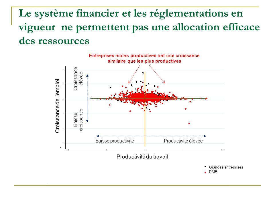 Le système financier et les réglementations en vigueur ne permettent pas une allocation efficace des ressources Productivité du travail Croissance de lemploi Entreprises moins productives ont une croissance similaire que les plus productives Grandes entreprises PME Baisse productivitéProductivité élévée Baisse croissance Croissance élévée