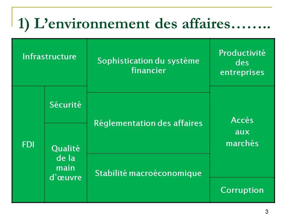Infrastructure Sophistication du système financier Productivité des entreprises FDI Sécurité Accès aux marchés Réglementation des affaires Qualité de la main dœuvre Stabilité macroéconomique Corruption 1) Lenvironnement des affaires……..