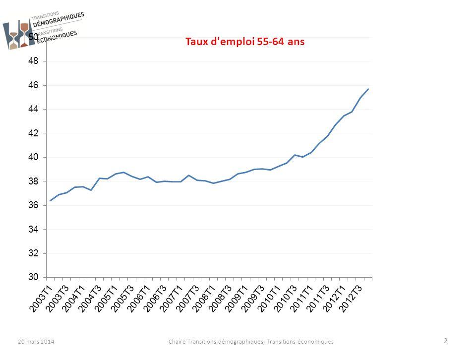 2 Chaire Transitions démographiques, Transitions économiques