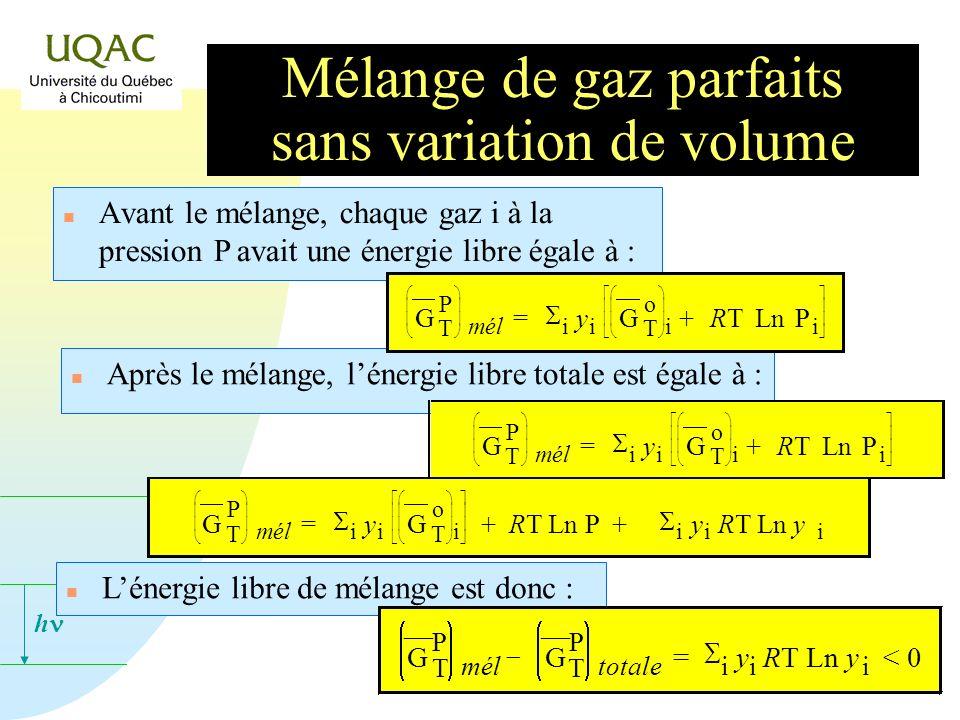 h n Avant le mélange, chaque gaz i à la pression P avait une énergie libre égale à : n Lénergie libre de mélange est donc : n Après le mélange, lénergie libre totale est égale à : G P T mél = i y i G o T i + RT RT Ln P i G P T mél = i y i G o T i + RT RT Ln P i G P T mél = i y i G o T i + RT Ln P + i y i RT Ln y i G P T mél G P T totale = i y i RT Ln y i < 0 Mélange de gaz parfaits sans variation de volume