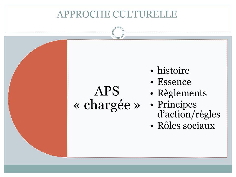APPROCHE CULTURELLE APS « chargée » histoire Essence Règlements Principes daction/règles Rôles sociaux