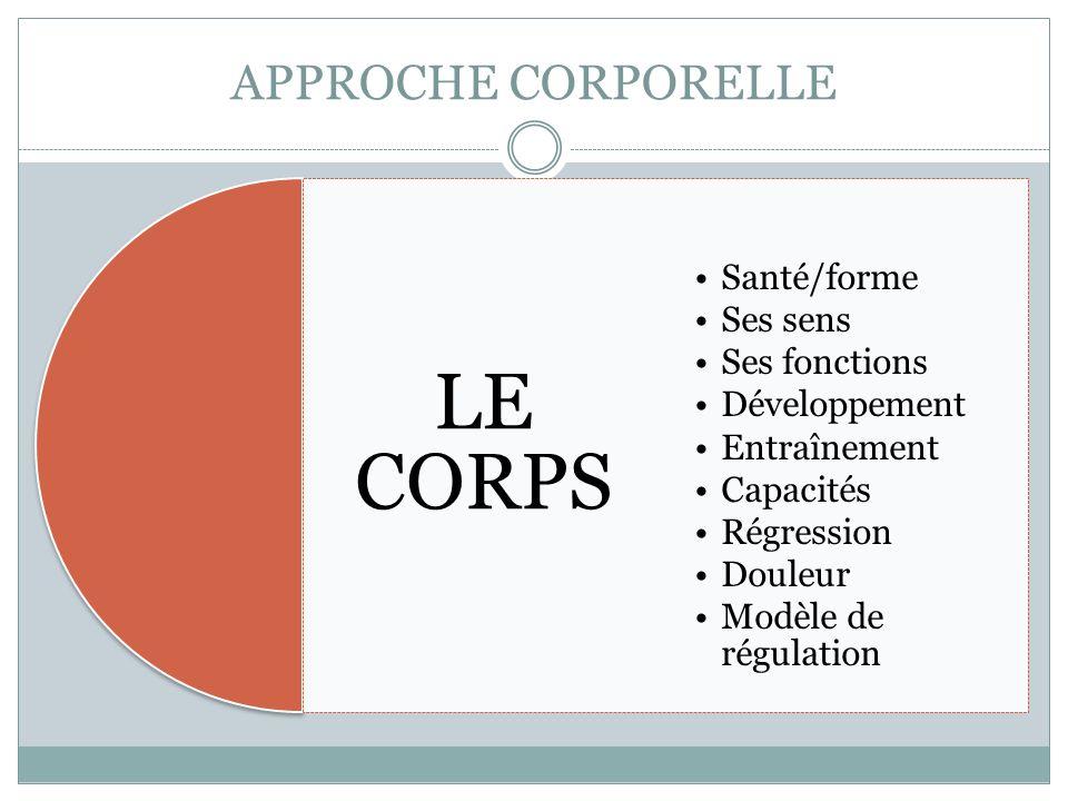 APPROCHE CORPORELLE LE CORPS Santé/forme Ses sens Ses fonctions Développement Entraînement Capacités Régression Douleur Modèle de régulation