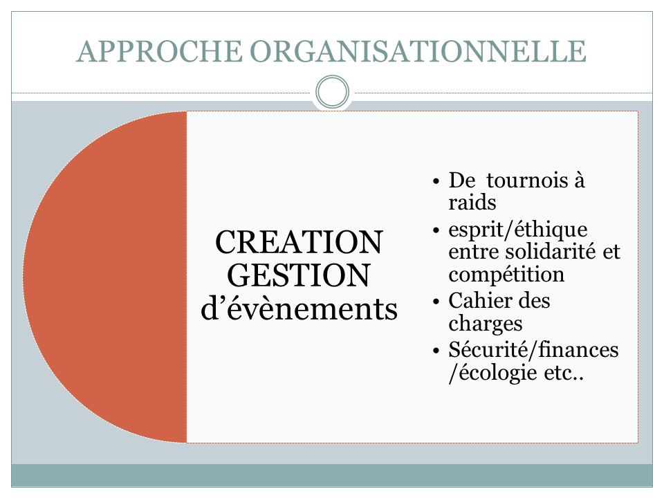 APPROCHE ORGANISATIONNELLE CREATION GESTION dévènements De tournois à raids esprit/éthique entre solidarité et compétition Cahier des charges Sécurité/finances /écologie etc..