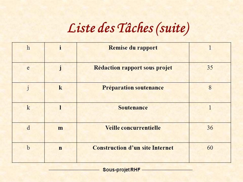 Sous-projet RHF hiRemise du rapport1 ejRédaction rapport sous projet35 jkPréparation soutenance8 klSoutenance1 dmVeille concurrentielle36 bnConstruction dun site Internet60 Liste des Tâches (suite)