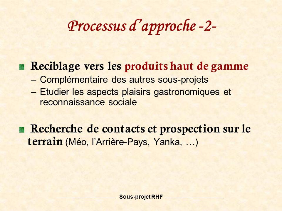 Sous-projet RHF Processus dapproche -2- Reciblage vers les produits haut de gamme –Complémentaire des autres sous-projets –Etudier les aspects plaisirs gastronomiques et reconnaissance sociale Recherche de contacts et prospection sur le terrain (Méo, lArrière-Pays, Yanka, …)