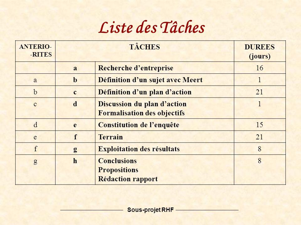 Sous-projet RHF ANTERIO- -RITES TÂCHESDUREES (jours) aRecherche dentreprise16 abDéfinition dun sujet avec Meert1 bcDéfinition dun plan daction21 cdDiscussion du plan daction Formalisation des objectifs 1 deConstitution de lenquête15 efTerrain21 fgExploitation des résultats8 ghConclusions Propositions Rédaction rapport 8 Liste des Tâches