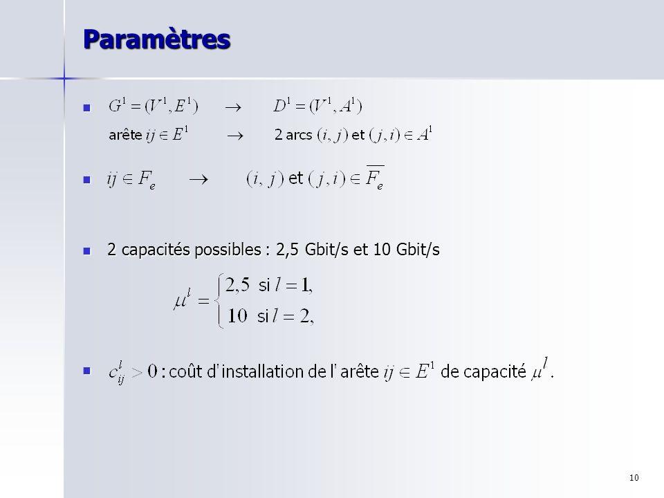 10Paramètres 2 capacités possibles : 2,5 Gbit/s et 10 Gbit/s 2 capacités possibles : 2,5 Gbit/s et 10 Gbit/s
