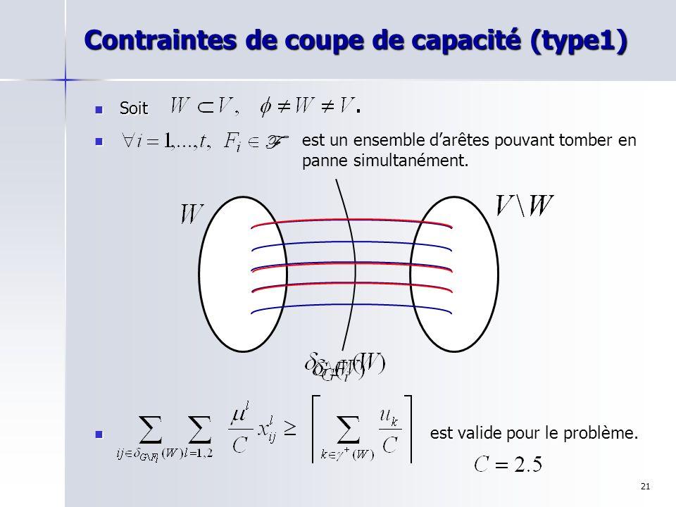 21 Contraintes de coupe de capacité (type1) Soit Soit est valide pour le problème. est un ensemble darêtes pouvant tomber en panne simultanément. F
