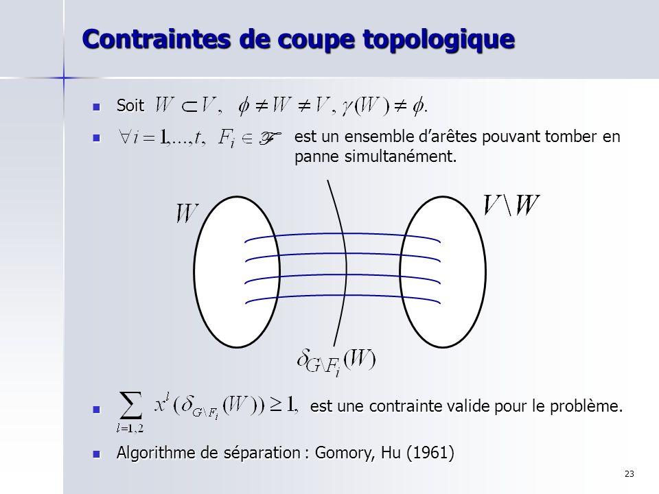 23 Contraintes de coupe topologique Soit Soit Algorithme de séparation : Gomory, Hu (1961) Algorithme de séparation : Gomory, Hu (1961) est un ensembl