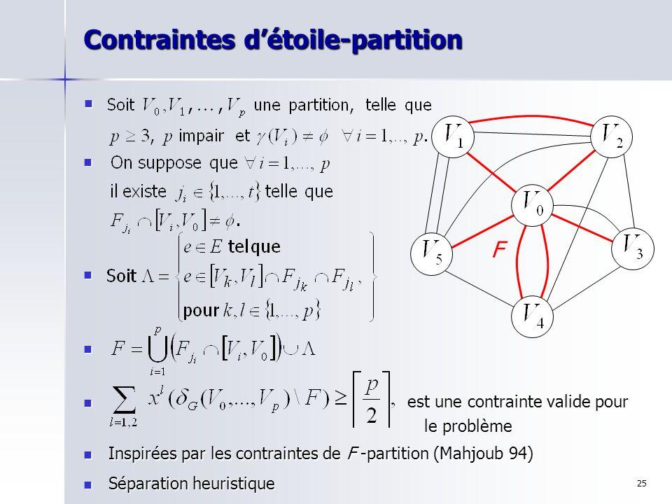 25 Contraintes détoile-partition est une contrainte valide pour est une contrainte valide pour le problème le problème F Inspirées par les contraintes
