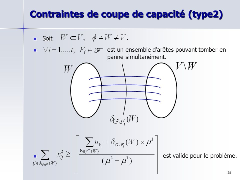 28 Contraintes de coupe de capacité (type2) Soit Soit est valide pour le problème. est un ensemble darêtes pouvant tomber en panne simultanément. F