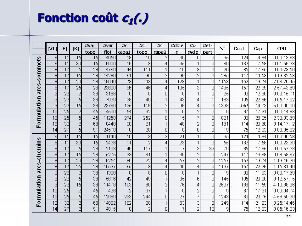 39 Fonction coût c 1 (.)