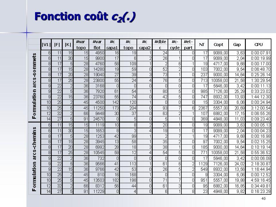40 Fonction coût c 2 (.)