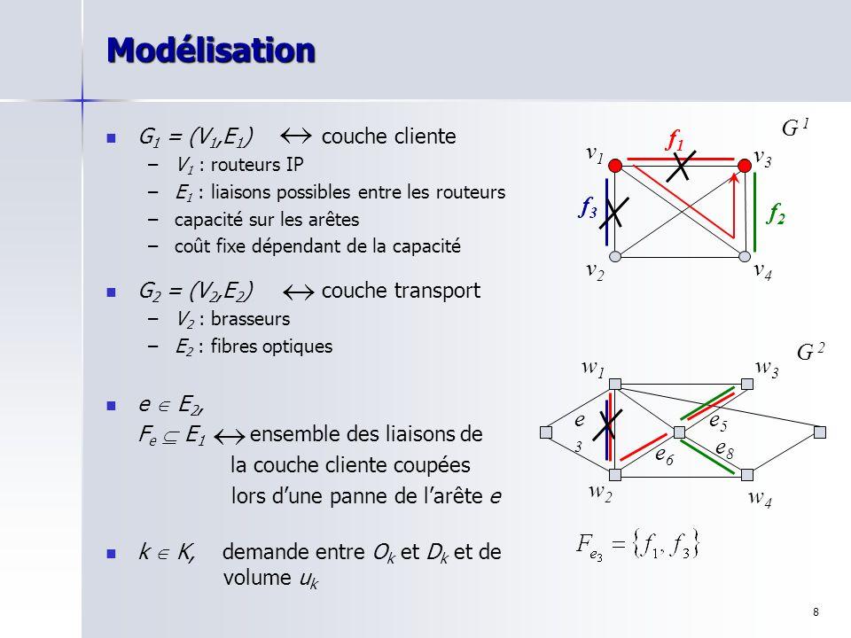 8Modélisation G 1 = (V 1,E 1 ) couche cliente – –V 1 : routeurs IP – –E 1 : liaisons possibles entre les routeurs – –capacité sur les arêtes – –coût f