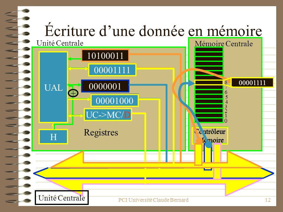 PCI Université Claude Bernard12 Contrôleur Mémoire UAL 10100011 donnée 0000001 commande @donnée H 0 1 2 7 6 5 4 3 8 Registres BUS Unité Centrale Mémoi