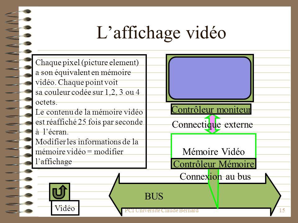 PCI Université Claude Bernard15 Laffichage vidéo Mémoire Vidéo Connectique externe Contrôleur moniteur Contrôleur Mémoire Connexion au bus BUS Chaque