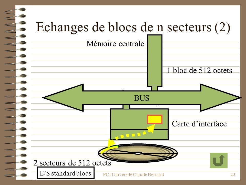 PCI Université Claude Bernard23 Echanges de blocs de n secteurs (2) BUS 1 bloc de 512 octets Mémoire centrale Carte dinterface 2 secteurs de 512 octet