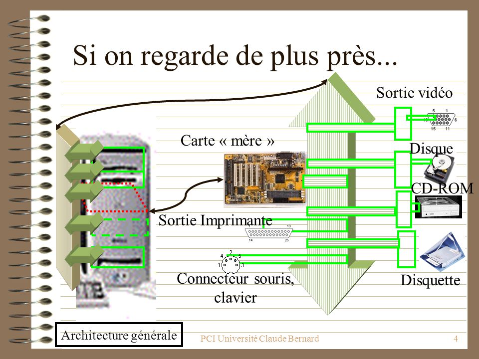 PCI Université Claude Bernard4 Si on regarde de plus près... Carte « mère » Sortie vidéo Connecteur souris, clavier Sortie Imprimante Disque CD-ROM Di