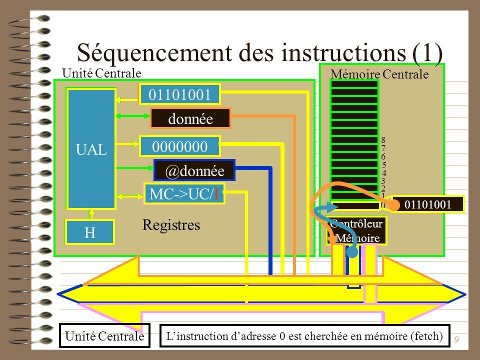 PCI Université Claude Bernard9 H @instruction Séquencement des instructions (1) Contrôleur Mémoire UAL instruction donnée 0000000 commande @donnée H 0