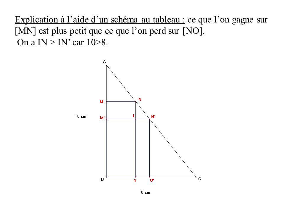 Explication à laide dun schéma au tableau : ce que lon gagne sur [MN] est plus petit que ce que lon perd sur [NO]. On a IN > IN car 10>8.