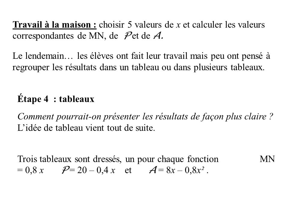 Travail à la maison : choisir 5 valeurs de x et calculer les valeurs correspondantes de MN, de P et de A. Le lendemain… les élèves ont fait leur trava