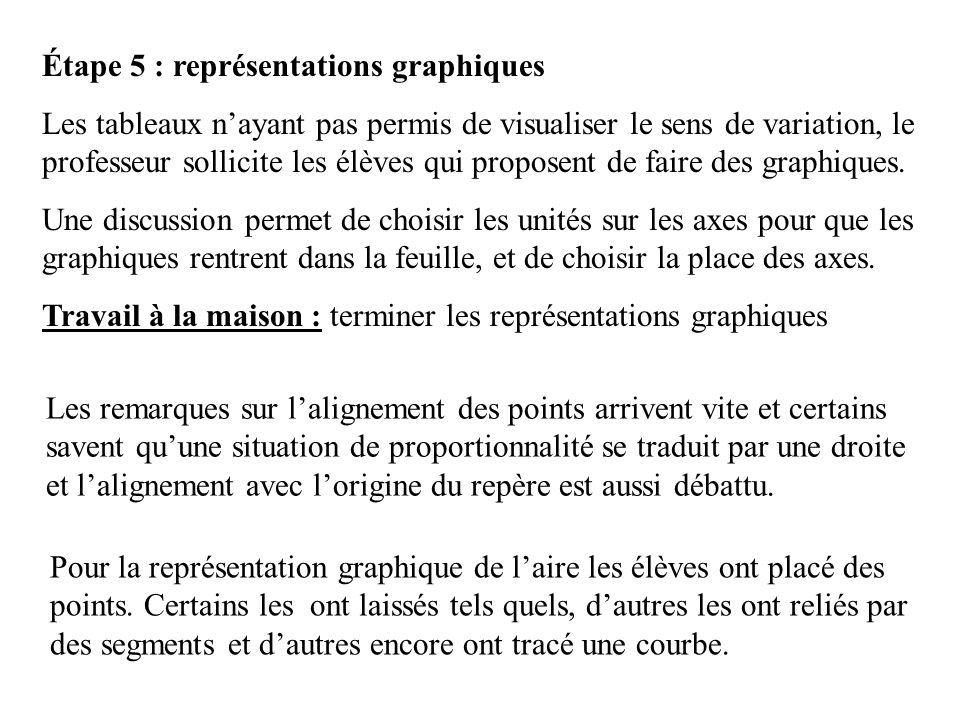 Étape 5 : représentations graphiques Les tableaux nayant pas permis de visualiser le sens de variation, le professeur sollicite les élèves qui propose