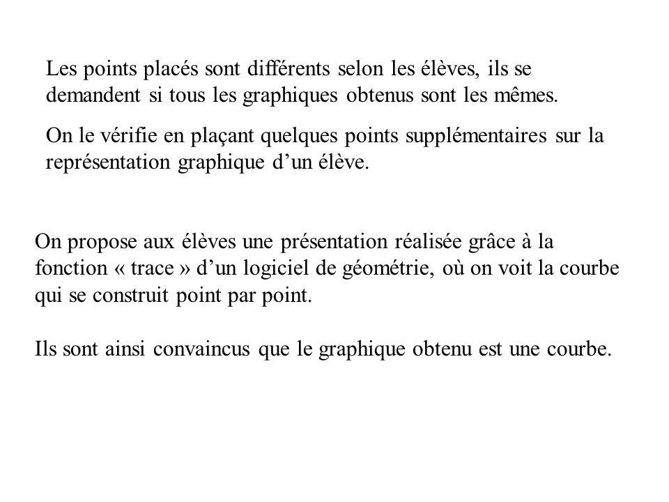 On propose aux élèves une présentation réalisée grâce à la fonction « trace » dun logiciel de géométrie, où on voit la courbe qui se construit point p