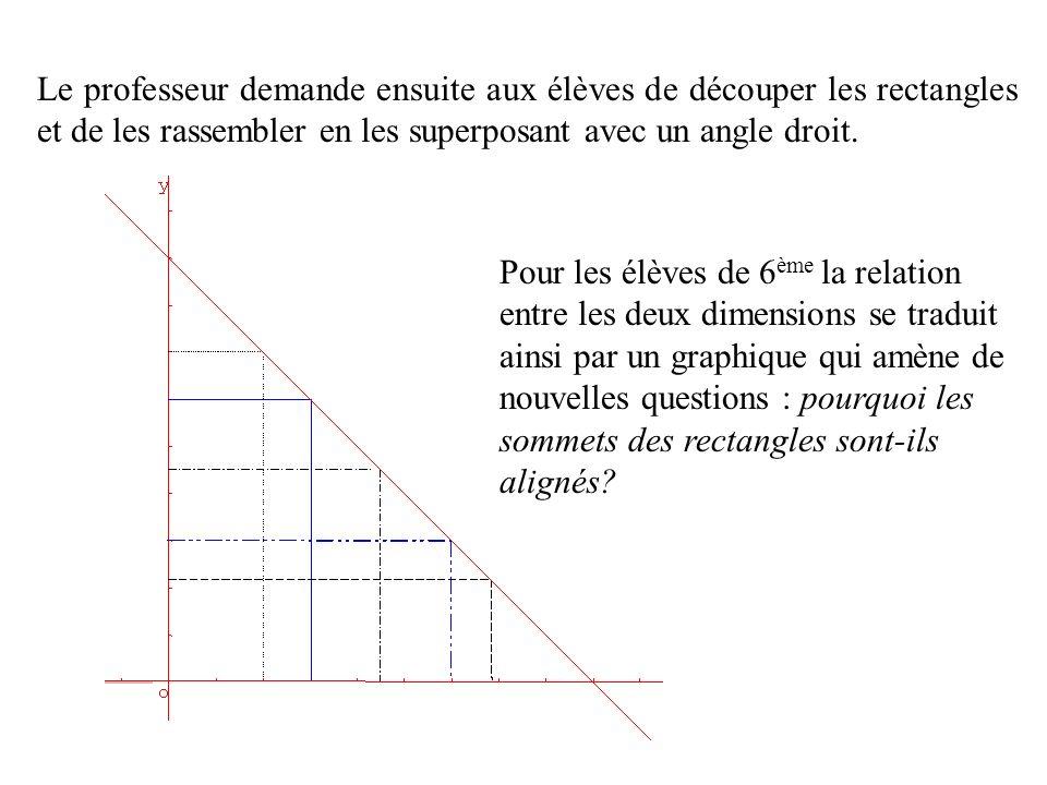 Le professeur demande ensuite aux élèves de découper les rectangles et de les rassembler en les superposant avec un angle droit. Pour les élèves de 6