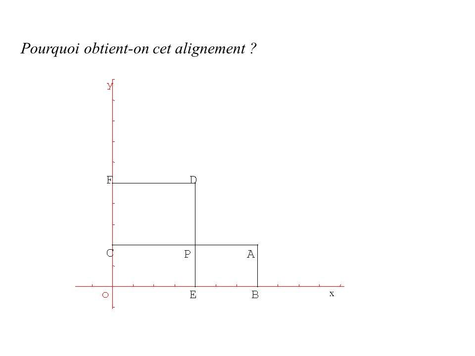 Pourquoi obtient-on cet alignement ? x