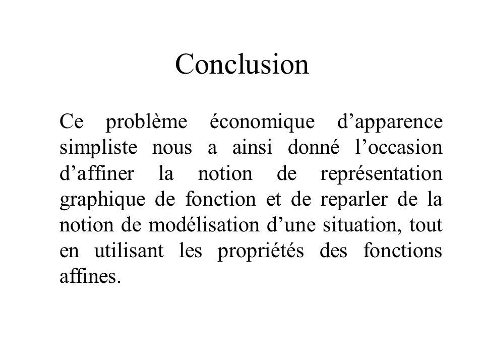 Conclusion Ce problème économique dapparence simpliste nous a ainsi donné loccasion daffiner la notion de représentation graphique de fonction et de r