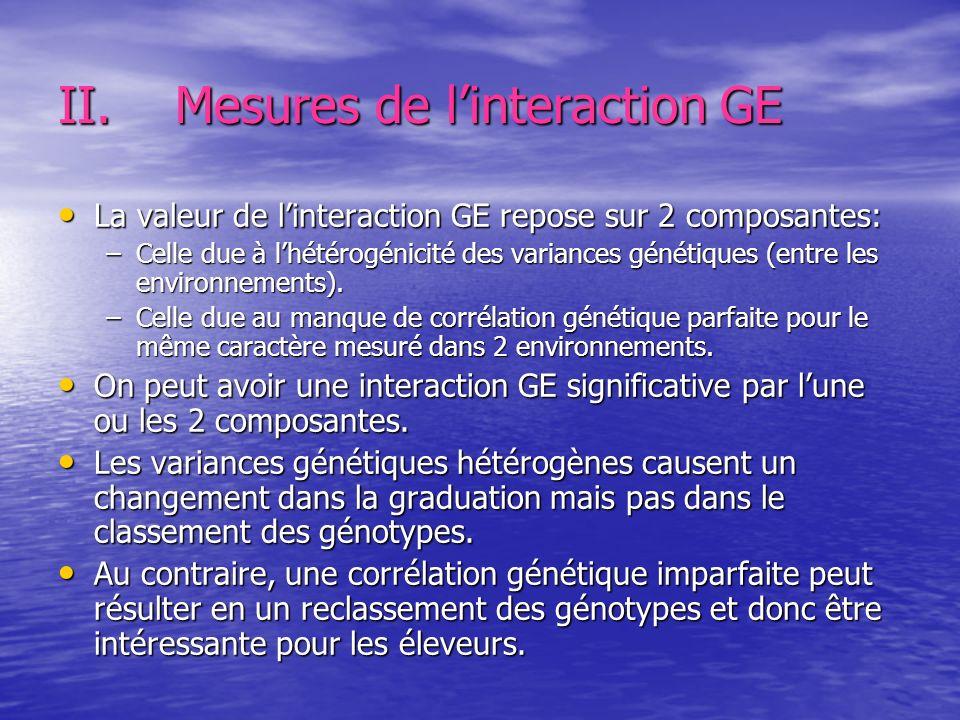 II.Mesures de linteraction GE La valeur de linteraction GE repose sur 2 composantes: La valeur de linteraction GE repose sur 2 composantes: –Celle due