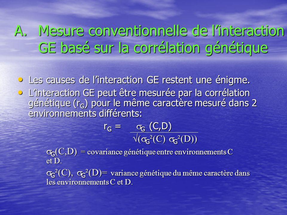 A.Mesure conventionnelle de linteraction GE basé sur la corrélation génétique Les causes de linteraction GE restent une énigme. Les causes de linterac