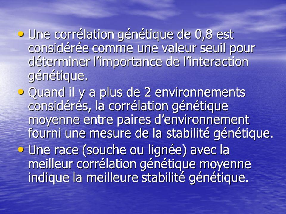 Une corrélation génétique de 0,8 est considérée comme une valeur seuil pour déterminer limportance de linteraction génétique. Une corrélation génétiqu