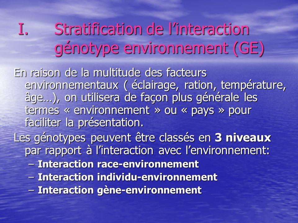 I.Stratification de linteraction génotype environnement (GE) En raison de la multitude des facteurs environnementaux ( éclairage, ration, température,