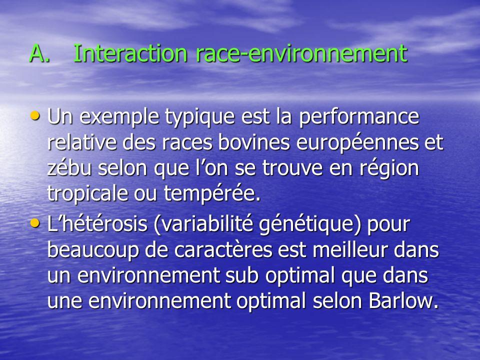 A.Interaction race-environnement Un exemple typique est la performance relative des races bovines européennes et zébu selon que lon se trouve en régio