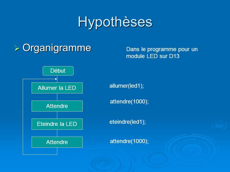 Hypothèses Organigramme Organigramme Début Allumer la LED Eteindre la LED Attendre Dans le programme pour un module LED sur D13 allumer(led1); attendr