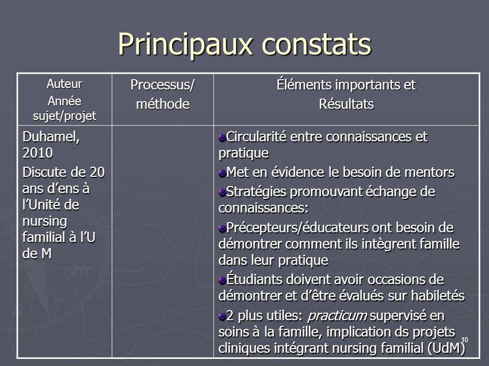 10 Principaux constats Auteur Année sujet/projet Processus/méthode Éléments importants et Résultats Duhamel, 2010 Discute de 20 ans dens à lUnité de n
