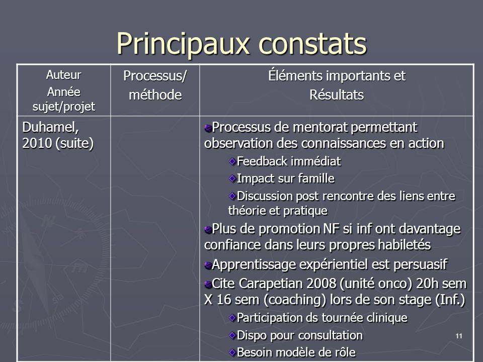 12 Principaux constats Auteur/chercheur Année et projet Processus/méthode Éléments importants et Résultats Duhamel, 2010 (suite) Cite étude de Duhamel, Dupuis, Goudreau, Martinez et Turcotte (2009) 32 infirmières Thèmes: durant leur cours, inf.